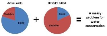 ActualandBilledEqualsProblem