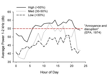 Sound levels over a 24 hour period for lakes which had High, Medium, and Low urbanization in the surrounding area